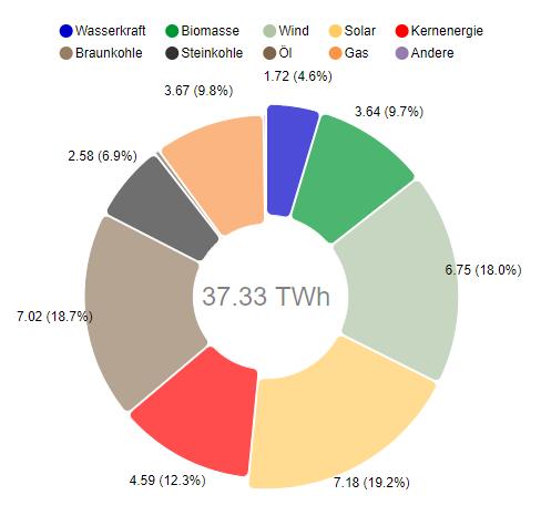 Diagramm der Stromerzeugung in Deutschland im Juni 2019